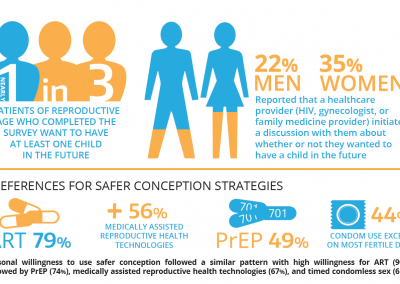 Madison Safer Contraception Study